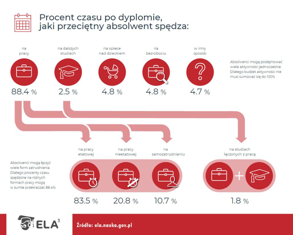 2018_08_24_infografiki_ELA_czas_II_Stopien