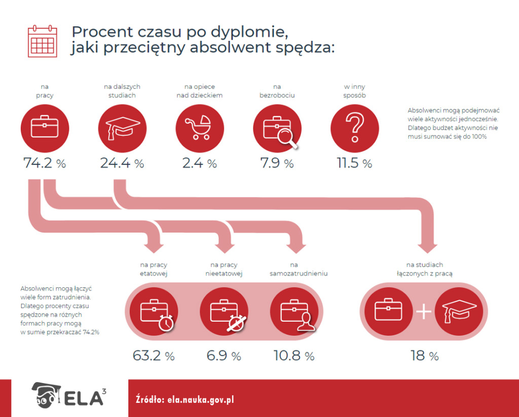 2018_08_24_infografiki_ELA_czas_I_Stopien