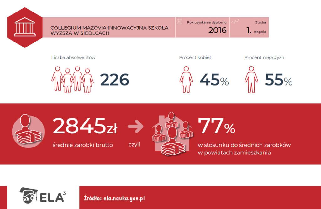 2018_08_30_infografiki_ELA_zarobki_I_Stopien