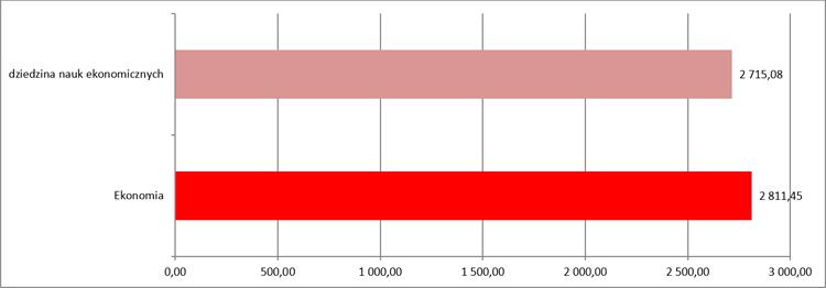 2018_08_31_wykres_ekonomia1
